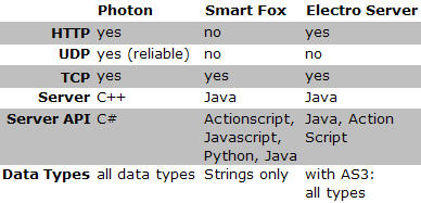 photon_vs_smartfox_vs_electro-server4